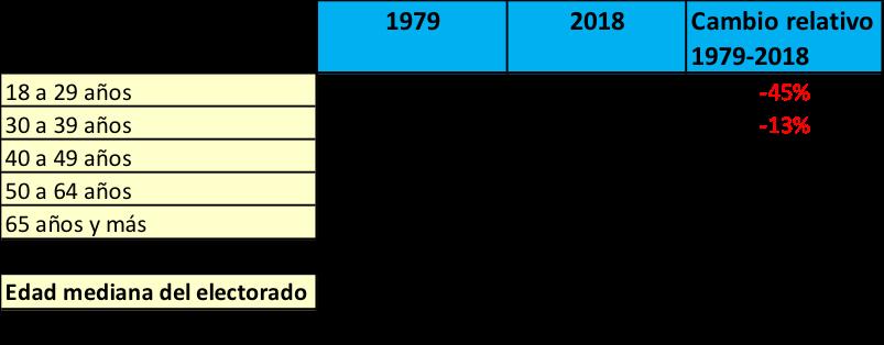 votantes por edad